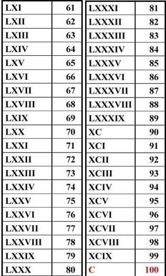 ローマ数字61-100